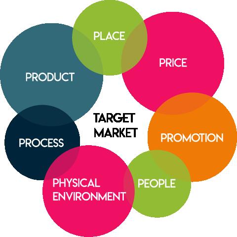 MadCap target market circle image graphic